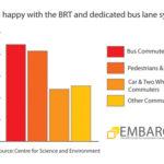 Commuters Support BRT in Delhi