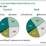 City or Suburbs? Americans Want It Both Ways