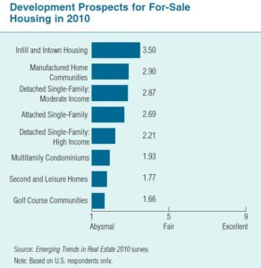 Development prospects for for-sale housing in 2010. From ULI's Emerging Trends in Real Estate 2010 survey.