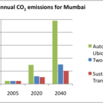 "Want a Sustainable Future? Act Now to Curb ""Automobile Ubiquity"" in Mumbai"