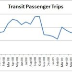 Transit ridership is slipping from the high it reached in 2008.  Data source: APTA