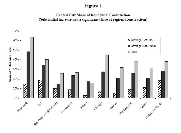 The central city share of new residential construction in metro areas whose core communities saw a substantial increase.  Graph: EPA.