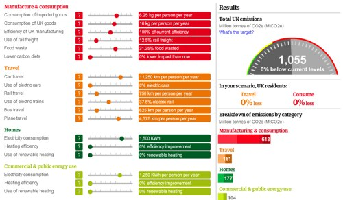 How would you set the policy on energy, transport and other sectors to lower carbon emissions in the UK?