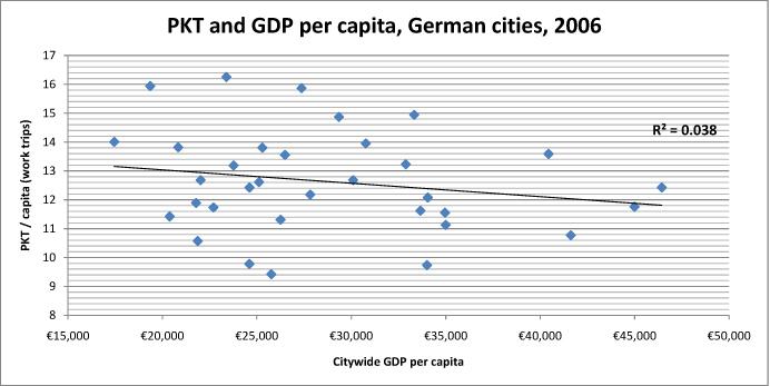 PKT and Fatalities - German Cities 2006.xls