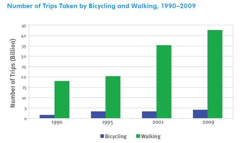 Americans are walking and cycling much more than we were 20 years ago. Graphic via Fastlane.dot.gov