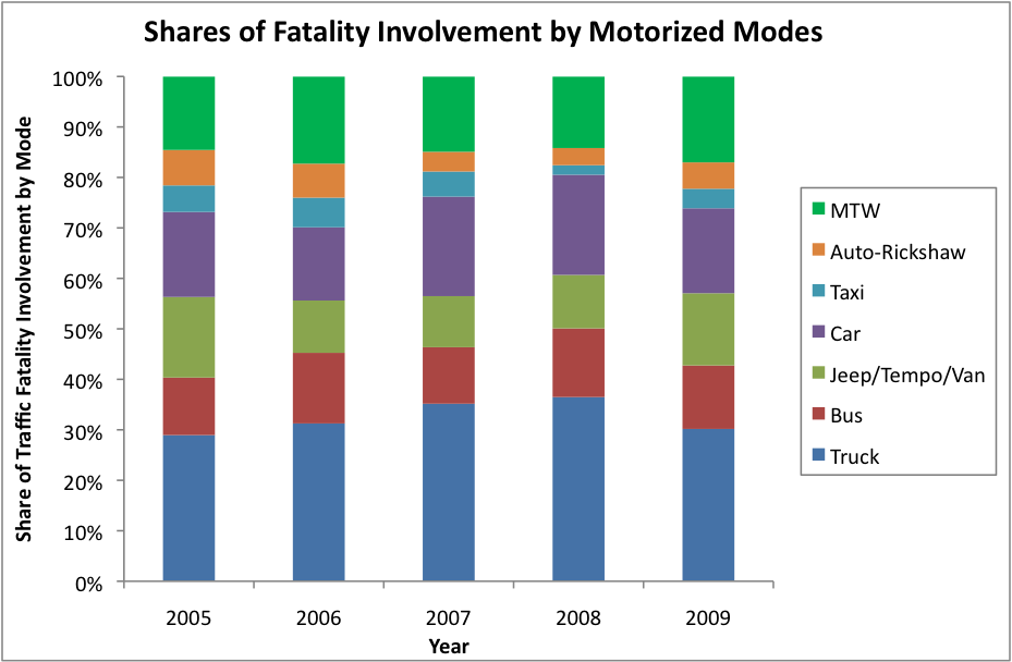 Shares of Fatality Involvement by Motorized Modes