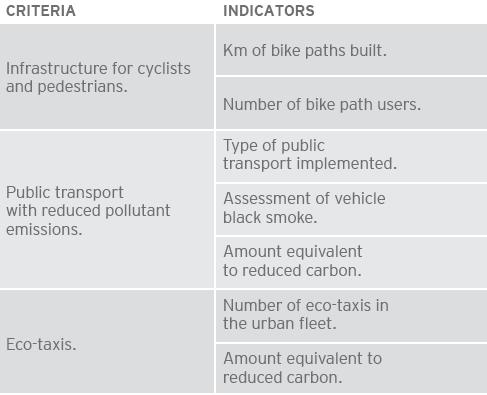 "Criteria and indicators for the attainment of ""energy efficiency, using universal accessible means of transport that minimize pollution."""