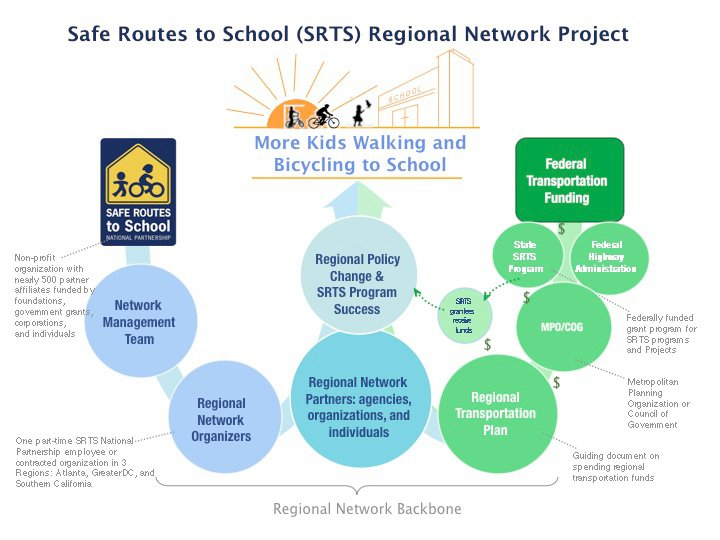 How the Southern California Regional Network works, via Facebook.