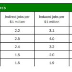 "Data from the report, ""Estimating The Employment Impacts of Pedestrian, Bicycle, And Road Infrastructure."""