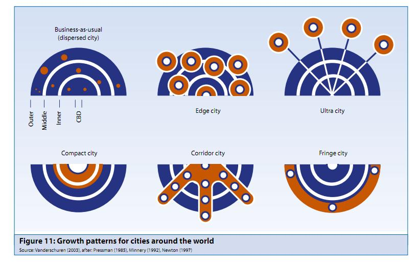 "City growth patterns. Image from UNEP report, ""Towards A Green Economy."""