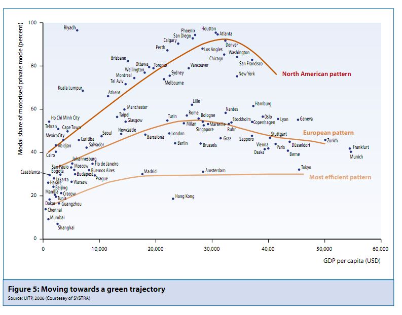 """An integrated and multi-tiered effort is needed to increase modal shifts towards sustainable mobility. Graph from the UNEP report, """"Towards a Green Economy."""""""