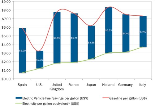 GTM Research studies the monetary savings of electric vehciles. Photo by GTM Research.