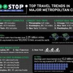 HopStop Reveals Top Urban Travel Trends