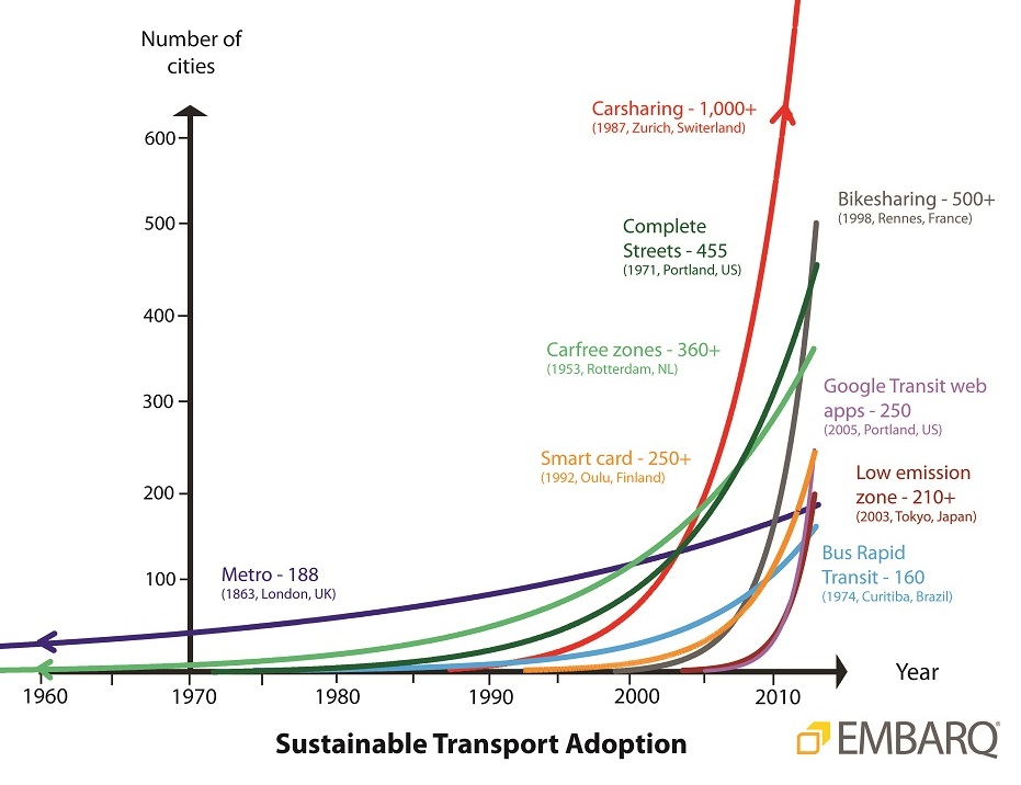 Sustainable transport adoption