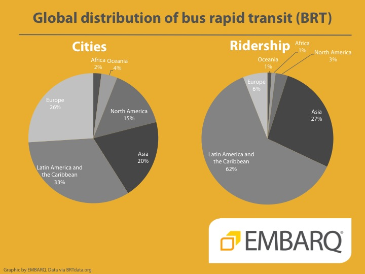 Global BRT distribution - EMBARQ