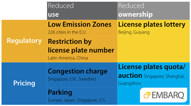 Limitations on car ownership and usage