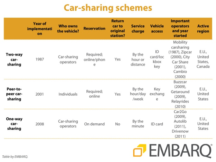 Various car-sharing schemes and their characteristics. Graphic by EMBARQ.
