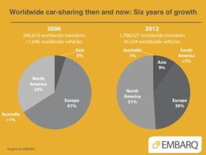 Worldwide car-sharing then and now: Six years of growth (2006-2012). Graphic by EMBARQ.