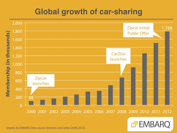 Global growth of car-sharing. Graphic by EMBARQ.
