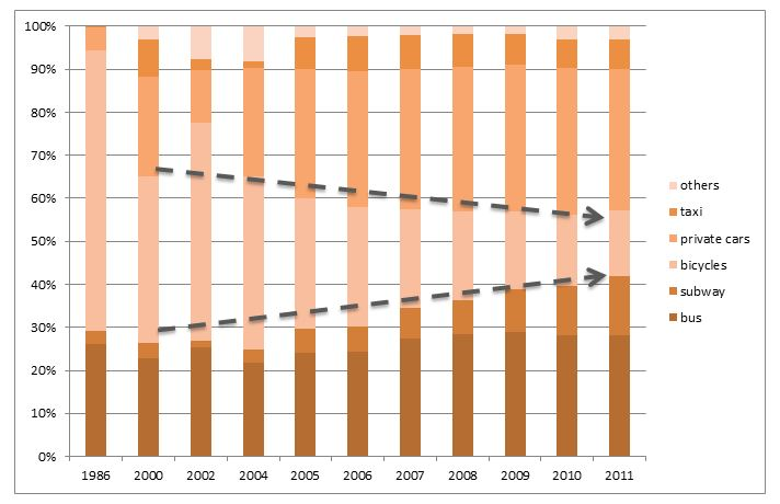 Beijing's modal share changes: 1986-2011. Graphic by EMBARQ.