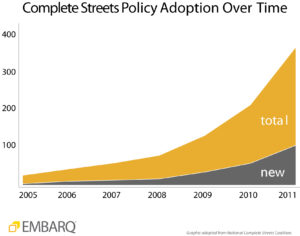 Complete streets policy adoption. Graphic by EMBARQ.