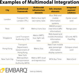Examples of Multimodal Integration. Graphic by EMBARQ.