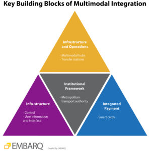 Key Building Blocks of Multimodal Integration. Graphic by EMBARQ.