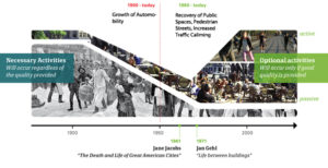 Changes in public streets: 1900 - present. Graphic by Gehl Architects, adapted by EMBARQ.
