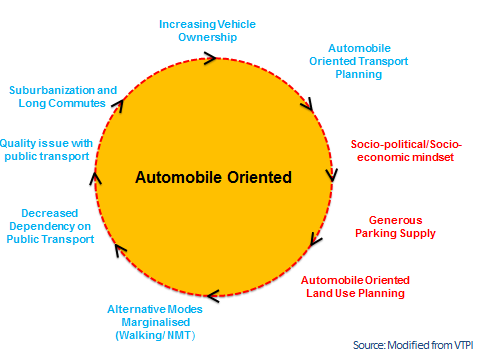 Cycle of Automobile-Oriented Planning. Graphic by Victoria Transport Policy Institute, modified by EMBARQ.