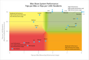 Bike-share system performance. Graph by ITDP.
