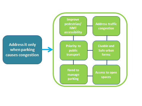 Proposed Shift for Mumbai's Parking Policy. Graphic by EMBARQ.