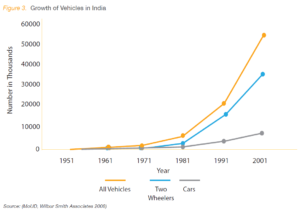 Chart depicting the growth of vehicles in India. Image via Wilbur Smith Associates, 2008.