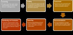Health Impact Assessment framework. Image via cdc.gov