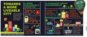 Sustainable, Livable Singapore [Infographic]. Source: Urban Redevelopment Authority of Singapore.