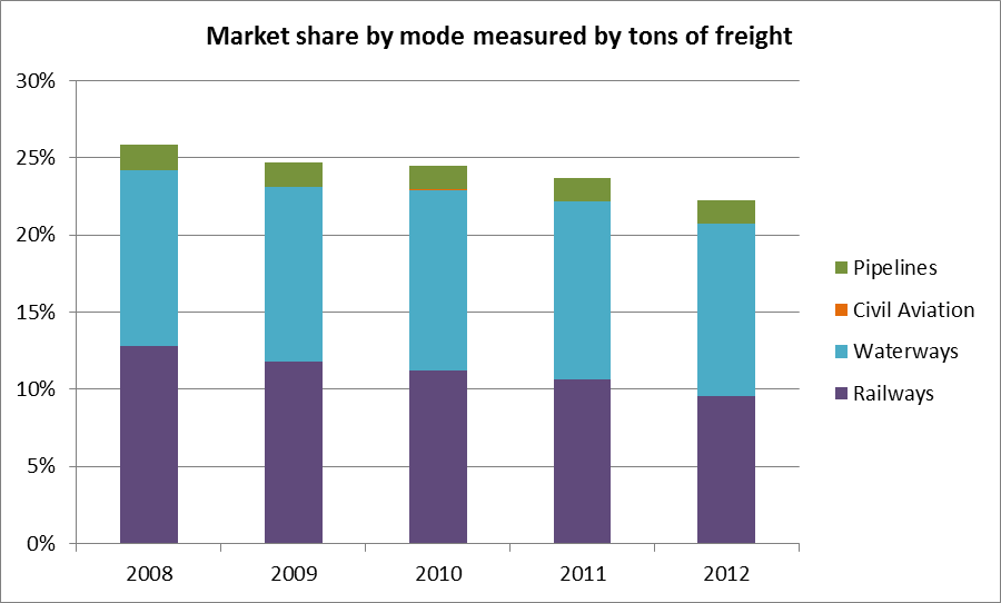 Modal share by mode, measured by tons of freight. Data by China Statistics Yearbook, 2013.