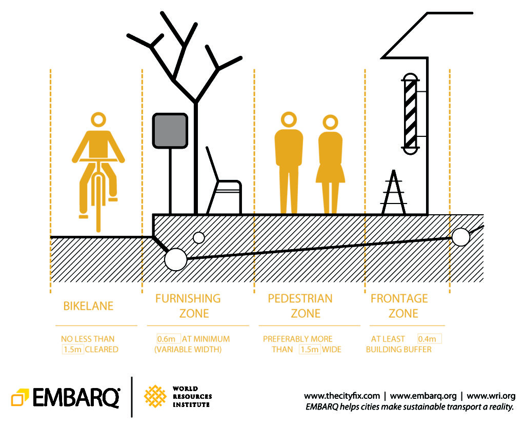 A balanced street has ample sidewalks, comfortable bike facilities that connect to a network, and safe ways to cross streets, making active transportation possible even on larger roads. Image by EMBARQ.