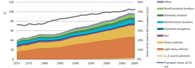 Energy consumption in the transport sector has steadily increased over the last 40 years. Light-duty vehicles – the typical private car – are both the largest fuel consumers and one of the fastest growing, contributing to transport's share of global GHG emissions. Graphic by the International Energy Agency (IEA).