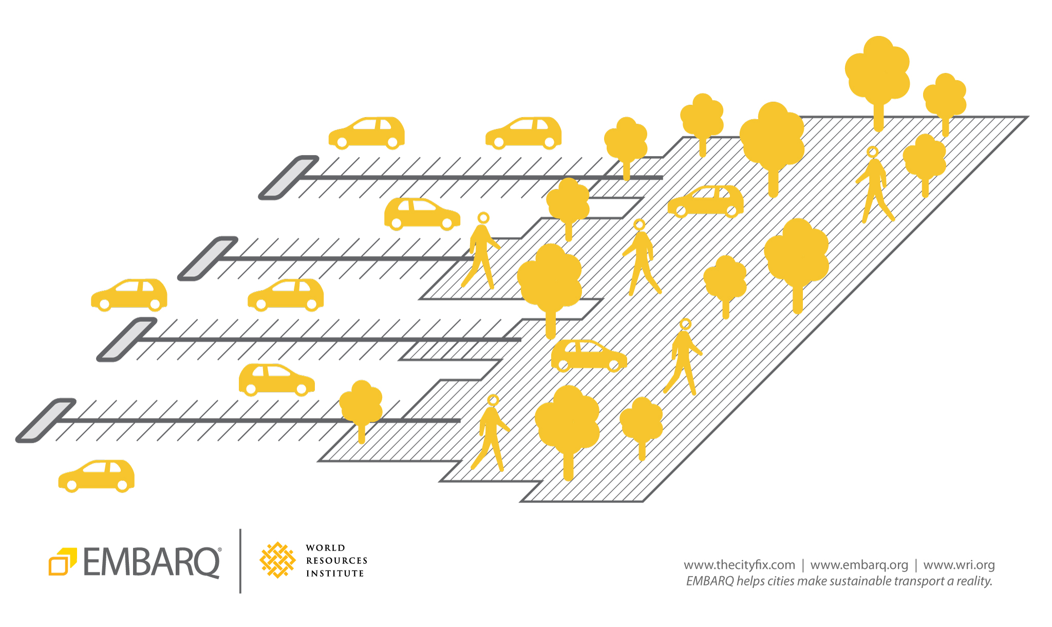Parking lots can be put to better use through temporary conversion into a productive space, like a public market. The city of San Francisco's Pavement to Parks Program, for example, retrofits parking spaces into public spaces. Graphic by EMBARQ.