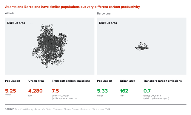 Graphic via Better Growth, Better Climate