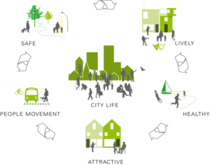 EMBARQ's vision for the 2030 City. Graphic by GEHL architects.