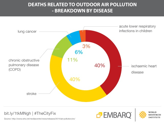 Outdoor air pollution is a silent killer of millions of people worldwide each year. Graphic by Su Song/EMBARQ China. Data from WHO.