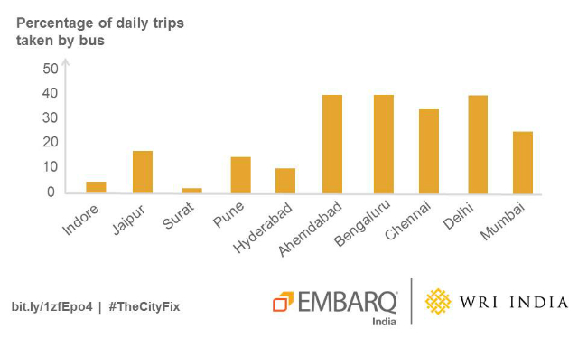 Bus mode share varies significantly from city to city in India. Graphic by EMBARQ India. Data from 2007-2011.
