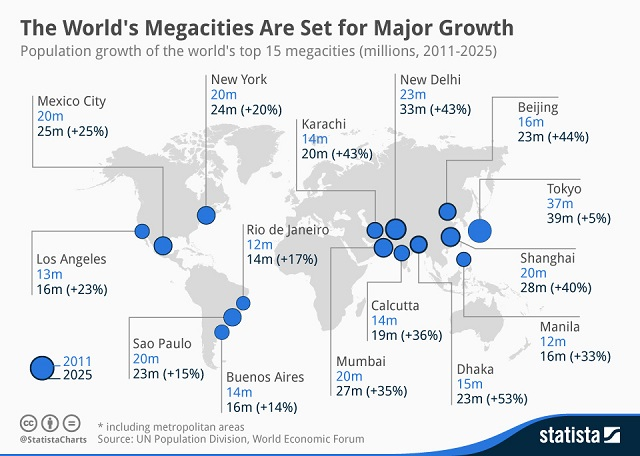 Graphic by Statista. Data by UN Population Division, World Economic Forum.