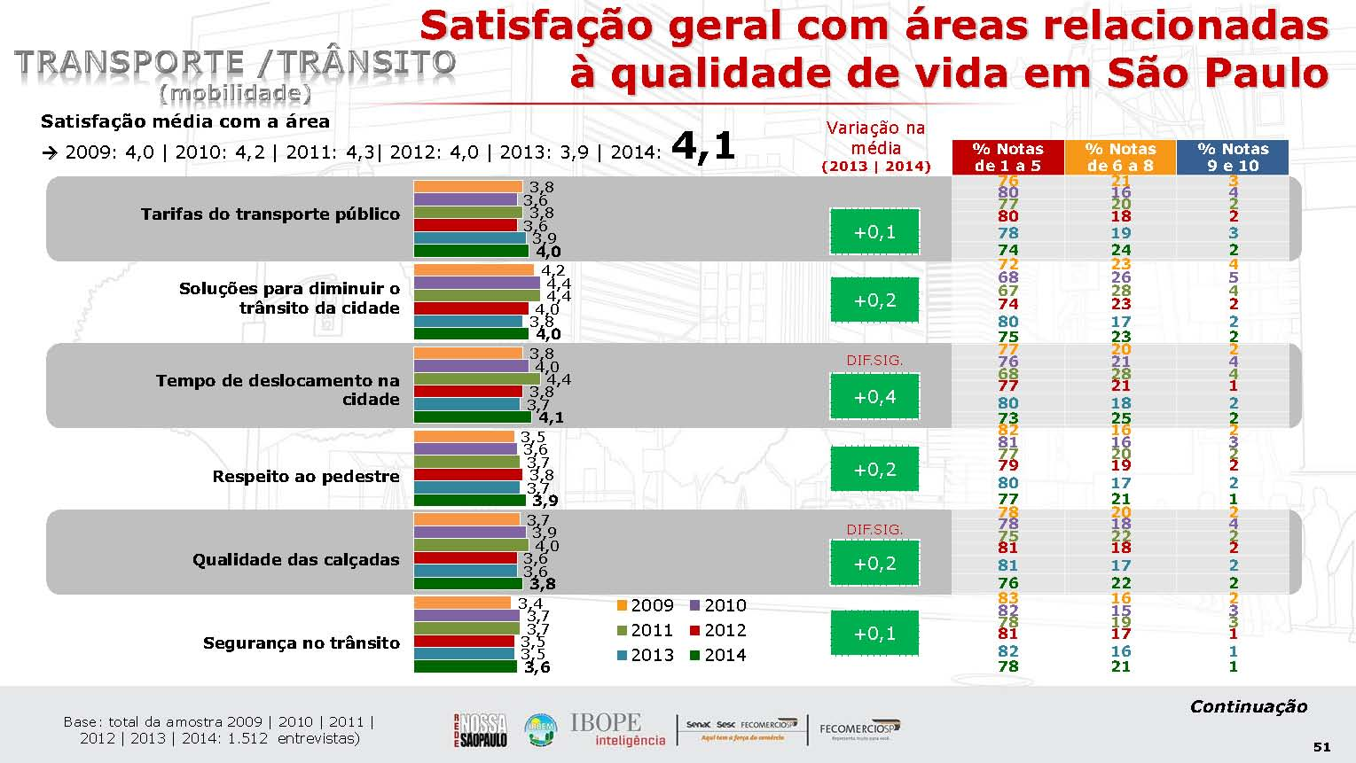 Increased or stable satisfaction with quality of transport in São Paulo