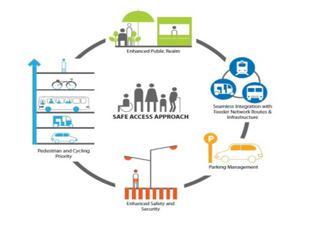 The safe access approach to station accessibility planning