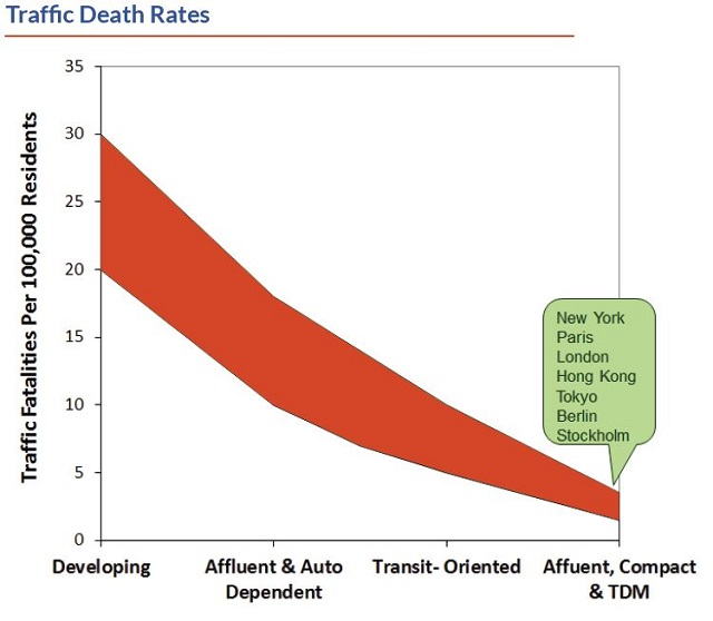 Traffic fatalities and sprawl