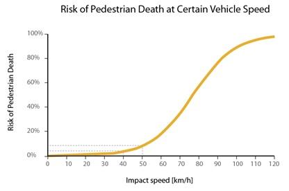 Pedestrian Risk from Vehicle Speeds