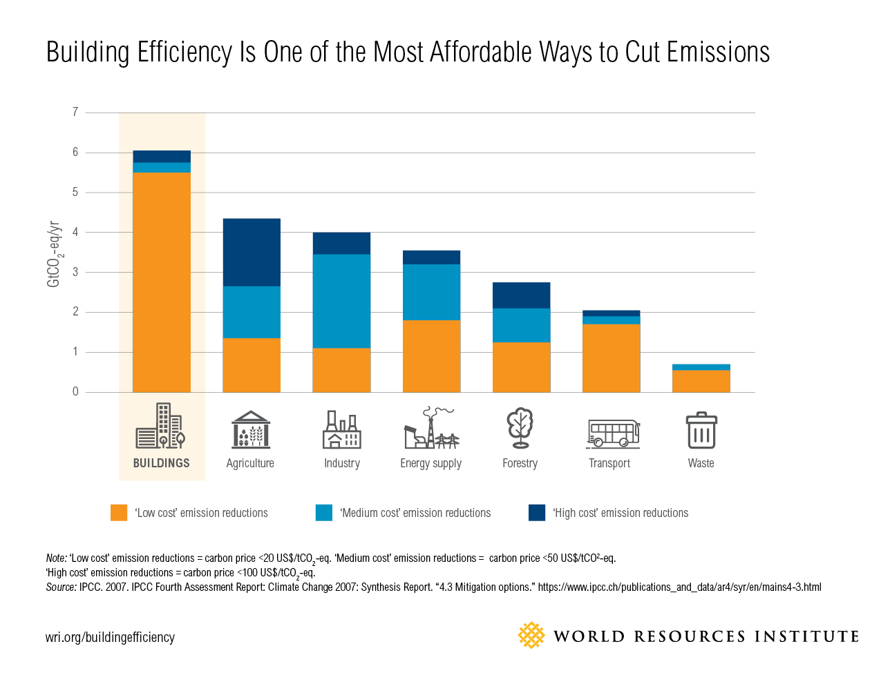 the most efficient form of economy We have a long way to go if we are to transition from a fossil fuel dominated  energy mix to a  consumption across the rest of the world has been increasing,  most  it is essentially a measure of the energy efficiency of economies we want  to.