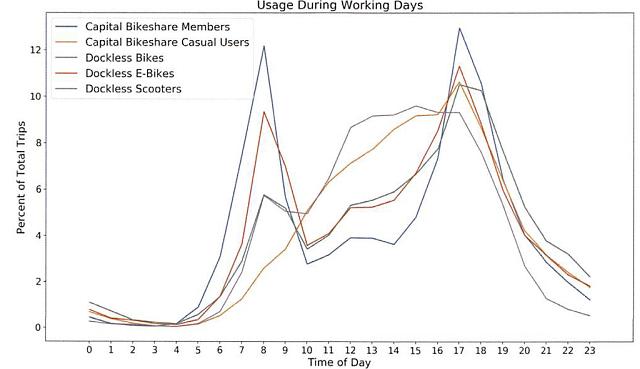 <p>As linhas mostram que as bicicletas e patinetes sem estação ainda não são tão utilizados nos horários de pico quanto os demais modos, indicando que os usuários ainda não confiam tanto nas novas alternativas como meio de transporte (Gráfico: DDOT)</p>