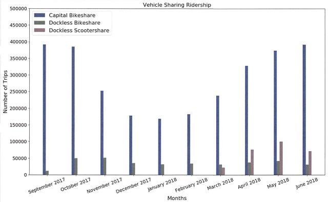 <p>A coluna azul representa o uso das bicicletas compartilhadas com estação, e as linhas cinzas mostram o uso dos patinetes e bicicletas sem estação, respectivamente. Pelo gráfico, é possível observar como os patinetes (cinza mais claro) ultrapassaram rapidamente as bicicletas compartilhadas sem estação após sua introdução no sistema, em março de 2018 (Gráfico: DDOT)</p>
